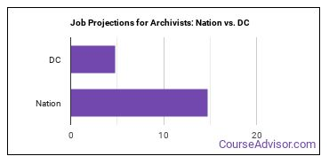 Job Projections for Archivists: Nation vs. DC