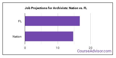 Job Projections for Archivists: Nation vs. FL