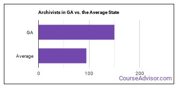 Archivists in GA vs. the Average State
