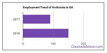 Archivists in GA Employment Trend