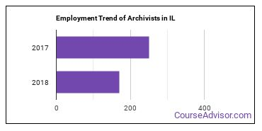 Archivists in IL Employment Trend