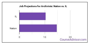 Job Projections for Archivists: Nation vs. IL