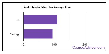 Archivists in IN vs. the Average State