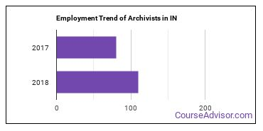 Archivists in IN Employment Trend