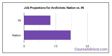Job Projections for Archivists: Nation vs. IN