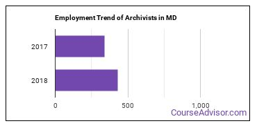 Archivists in MD Employment Trend