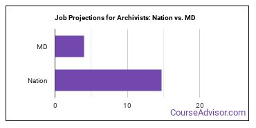 Job Projections for Archivists: Nation vs. MD