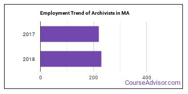 Archivists in MA Employment Trend