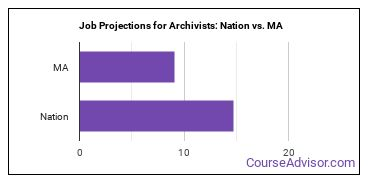 Job Projections for Archivists: Nation vs. MA