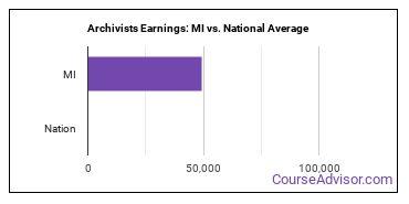 Archivists Earnings: MI vs. National Average