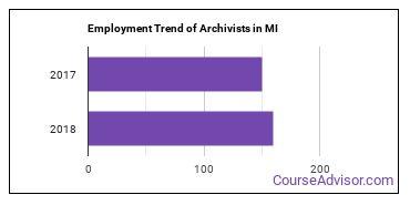 Archivists in MI Employment Trend
