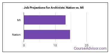 Job Projections for Archivists: Nation vs. MI