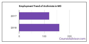 Archivists in MO Employment Trend
