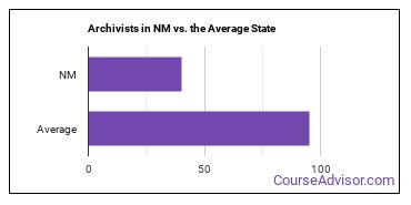 Archivists in NM vs. the Average State