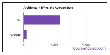 Archivists in NY vs. the Average State