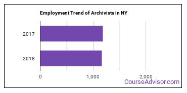Archivists in NY Employment Trend
