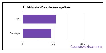 Archivists in NC vs. the Average State