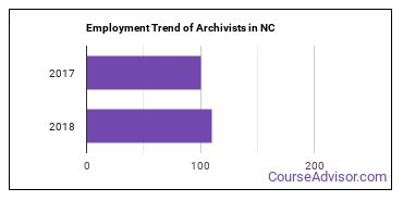 Archivists in NC Employment Trend