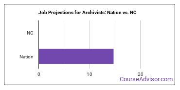 Job Projections for Archivists: Nation vs. NC