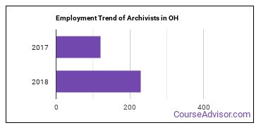 Archivists in OH Employment Trend