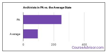 Archivists in PA vs. the Average State