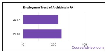 Archivists in PA Employment Trend