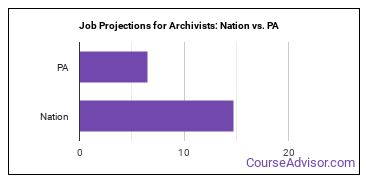 Job Projections for Archivists: Nation vs. PA