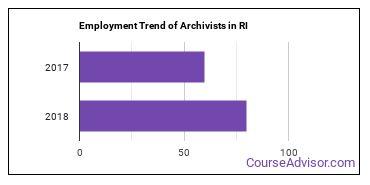 Archivists in RI Employment Trend