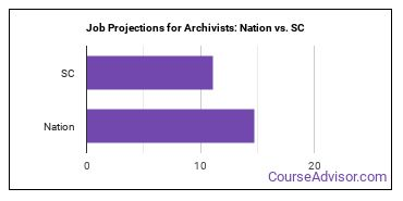 Job Projections for Archivists: Nation vs. SC