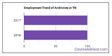 Archivists in TN Employment Trend