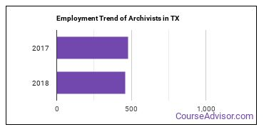 Archivists in TX Employment Trend