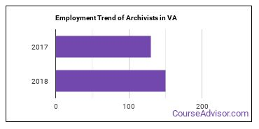 Archivists in VA Employment Trend