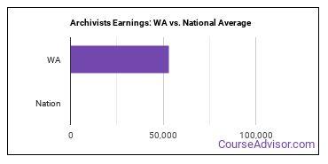 Archivists Earnings: WA vs. National Average
