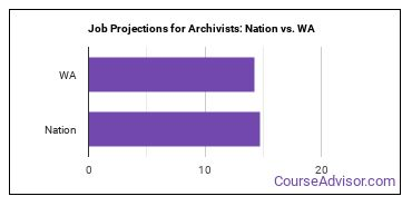 Job Projections for Archivists: Nation vs. WA