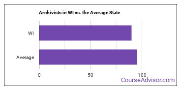 Archivists in WI vs. the Average State