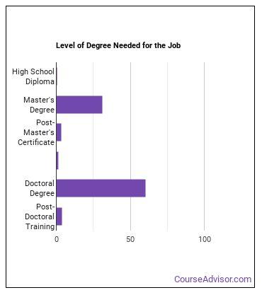 Ethnic or Cultural Studies Professor Degree Level