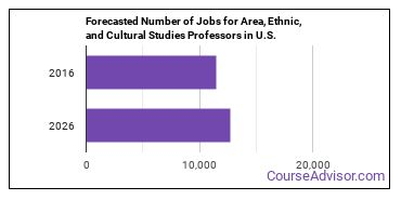 Forecasted Number of Jobs for Area, Ethnic, and Cultural Studies Professors in U.S.