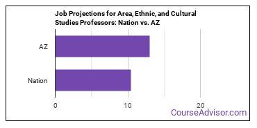 Job Projections for Area, Ethnic, and Cultural Studies Professors: Nation vs. AZ
