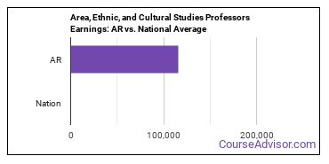 Area, Ethnic, and Cultural Studies Professors Earnings: AR vs. National Average