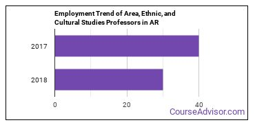 Area, Ethnic, and Cultural Studies Professors in AR Employment Trend