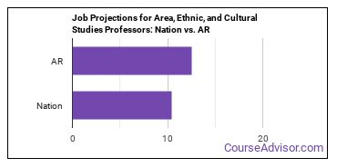 Job Projections for Area, Ethnic, and Cultural Studies Professors: Nation vs. AR