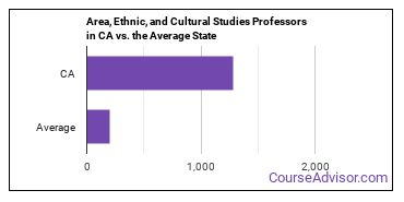 Area, Ethnic, and Cultural Studies Professors in CA vs. the Average State