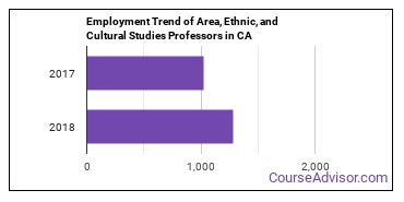 Area, Ethnic, and Cultural Studies Professors in CA Employment Trend