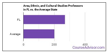 Area, Ethnic, and Cultural Studies Professors in FL vs. the Average State