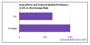 Area, Ethnic, and Cultural Studies Professors in GA vs. the Average State
