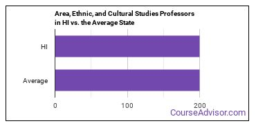 Area, Ethnic, and Cultural Studies Professors in HI vs. the Average State