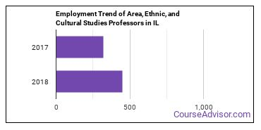Area, Ethnic, and Cultural Studies Professors in IL Employment Trend