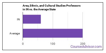 Area, Ethnic, and Cultural Studies Professors in IN vs. the Average State