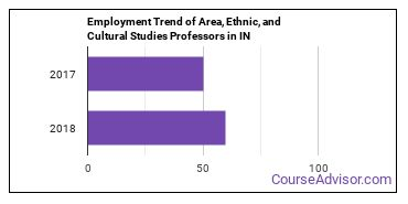 Area, Ethnic, and Cultural Studies Professors in IN Employment Trend