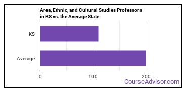 Area, Ethnic, and Cultural Studies Professors in KS vs. the Average State